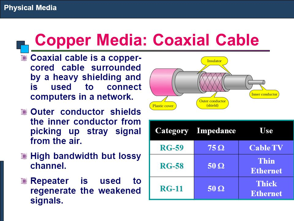 Copper Media: Coaxial Cable