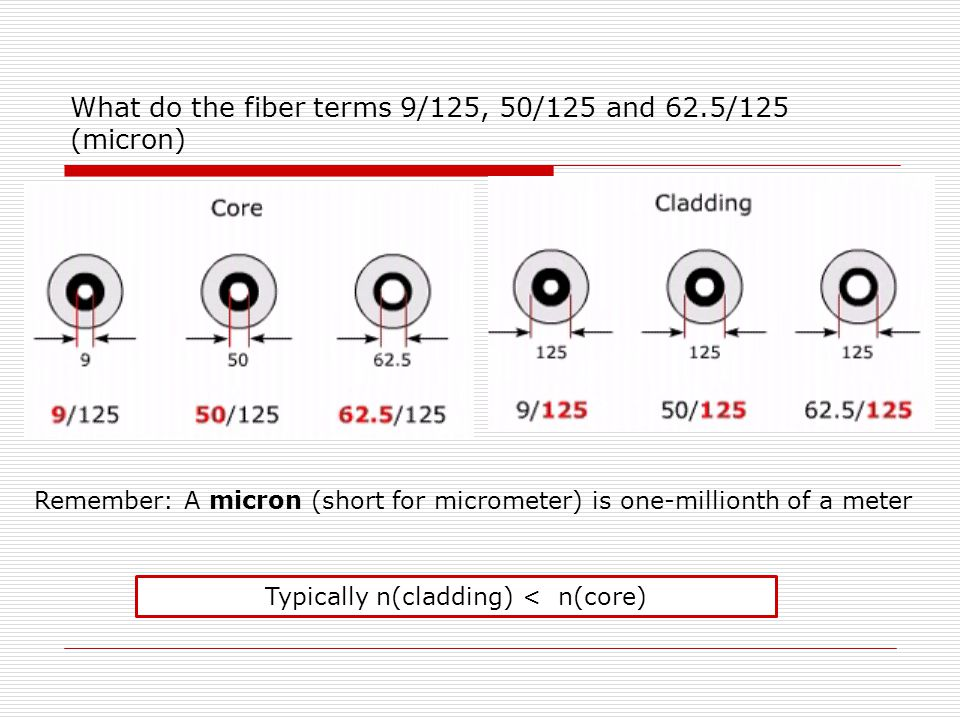 What do the fiber terms 9/125, 50/125 and 62.5/125 (micron)