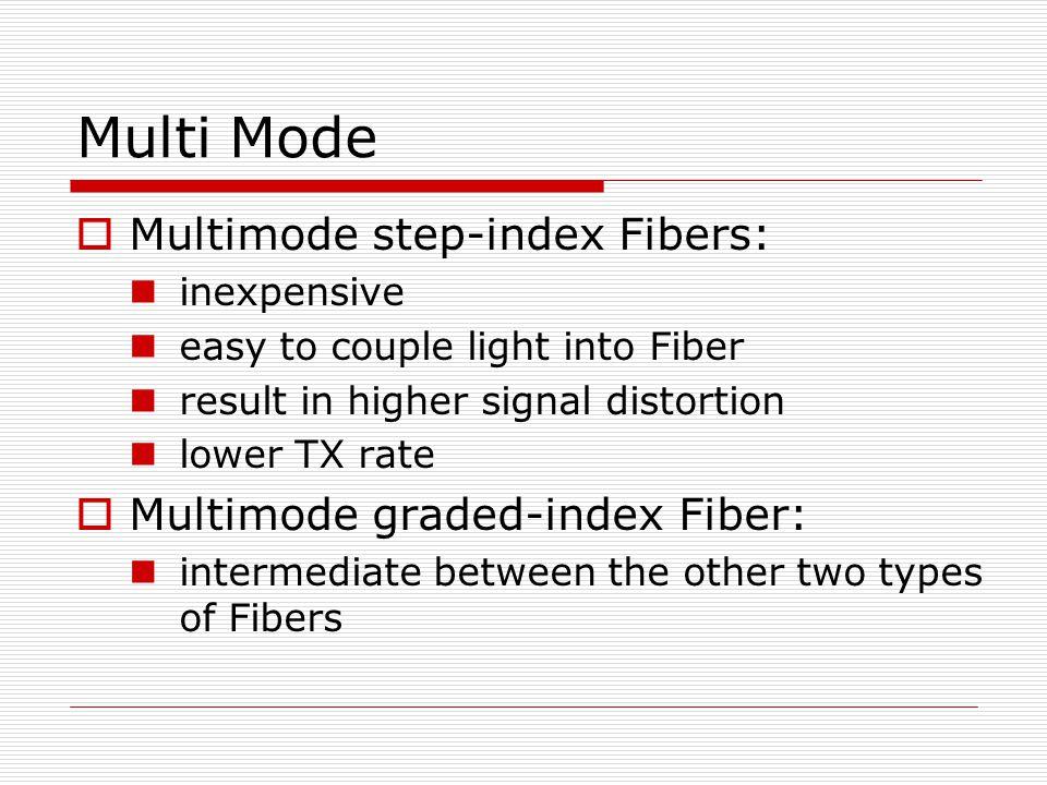 Multi Mode Multimode step-index Fibers: Multimode graded-index Fiber: