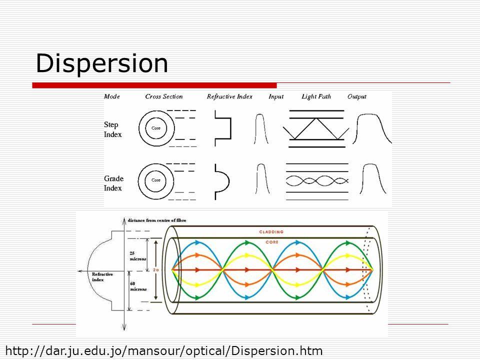 Dispersion http://dar.ju.edu.jo/mansour/optical/Dispersion.htm