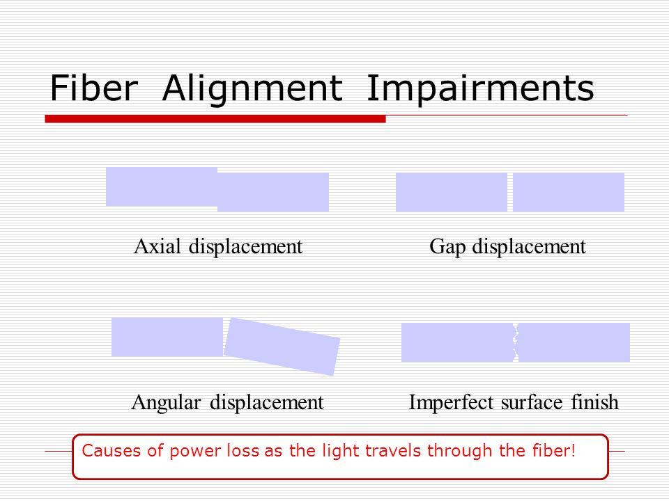Fiber Alignment Impairments