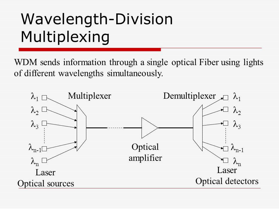 Wavelength-Division Multiplexing