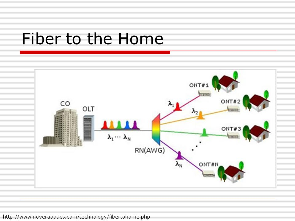 Fiber to the Home http://www.noveraoptics.com/technology/fibertohome.php