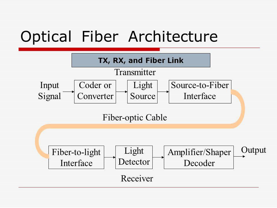 Optical Fiber Architecture