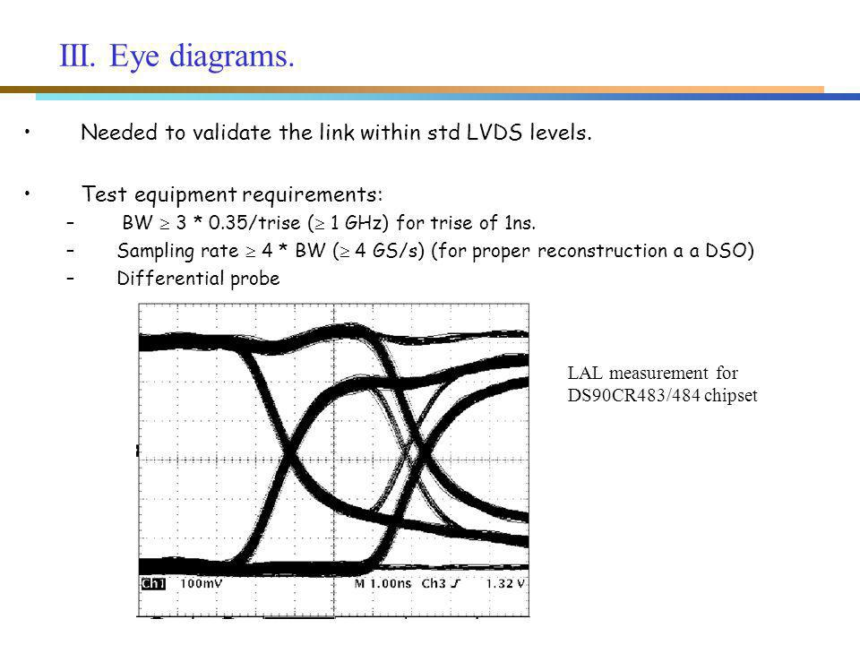 III. Eye diagrams. Needed to validate the link within std LVDS levels.