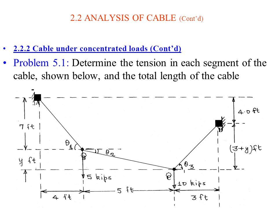 2.2 ANALYSIS OF CABLE (Cont'd)