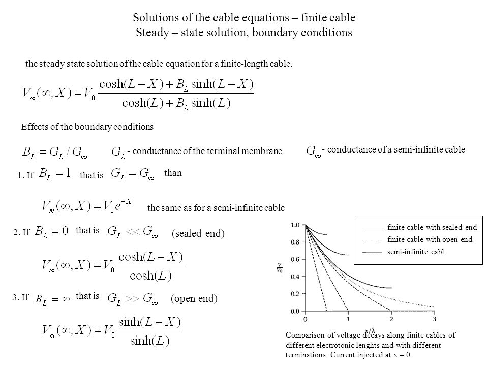 Solutions of the cable equations – finite cable Steady – state solution, boundary conditions