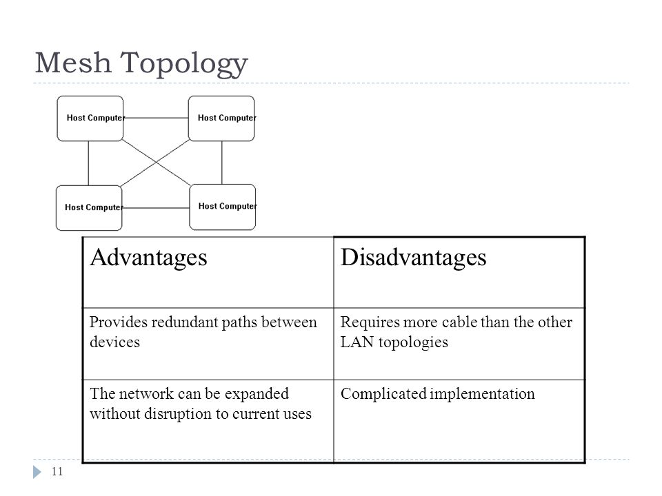 Mesh Topology Advantages Disadvantages