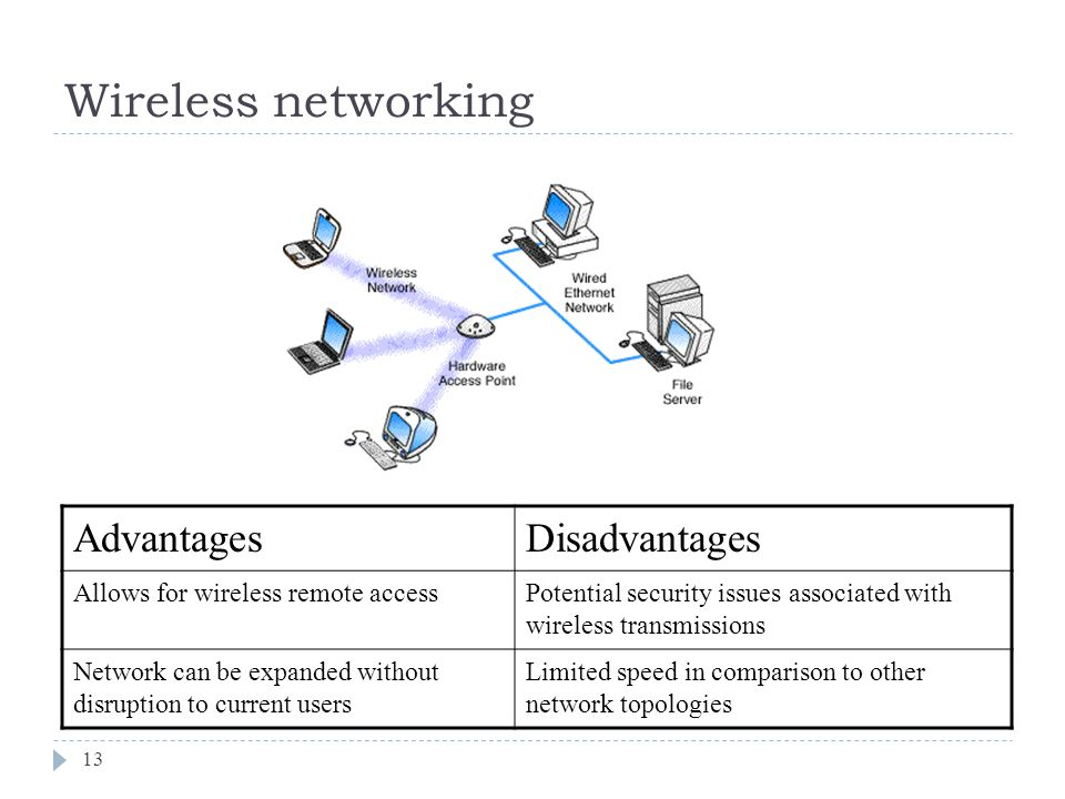 Wireless networking Advantages Disadvantages