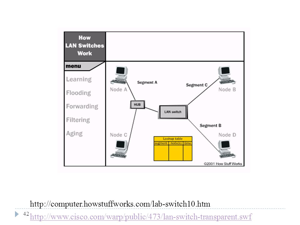 http://www.cisco.com/warp/public/473/lan-switch-transparent.swf http://computer.howstuffworks.com/lab-switch10.htm.