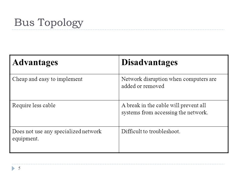 Bus Topology Advantages Disadvantages Cheap and easy to implement