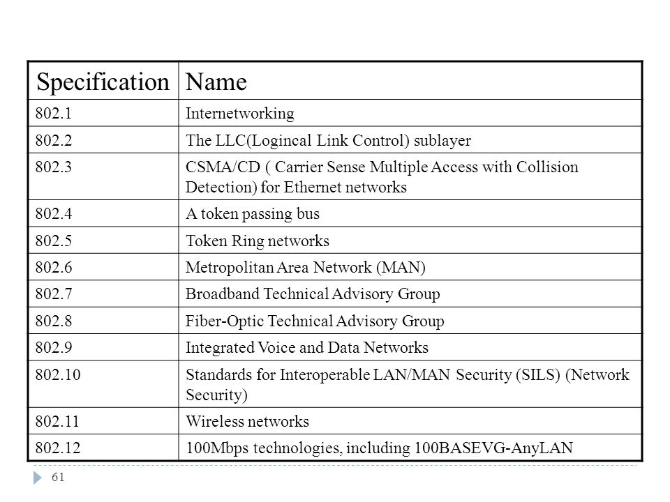 Specification Name Internetworking 802.2