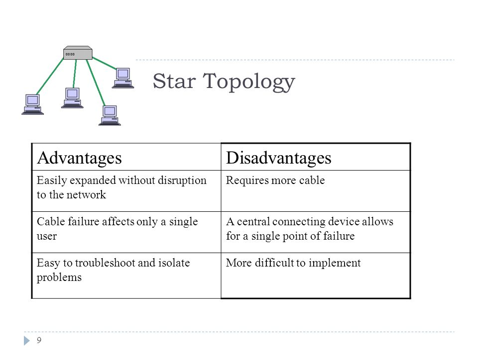 Star Topology Advantages Disadvantages
