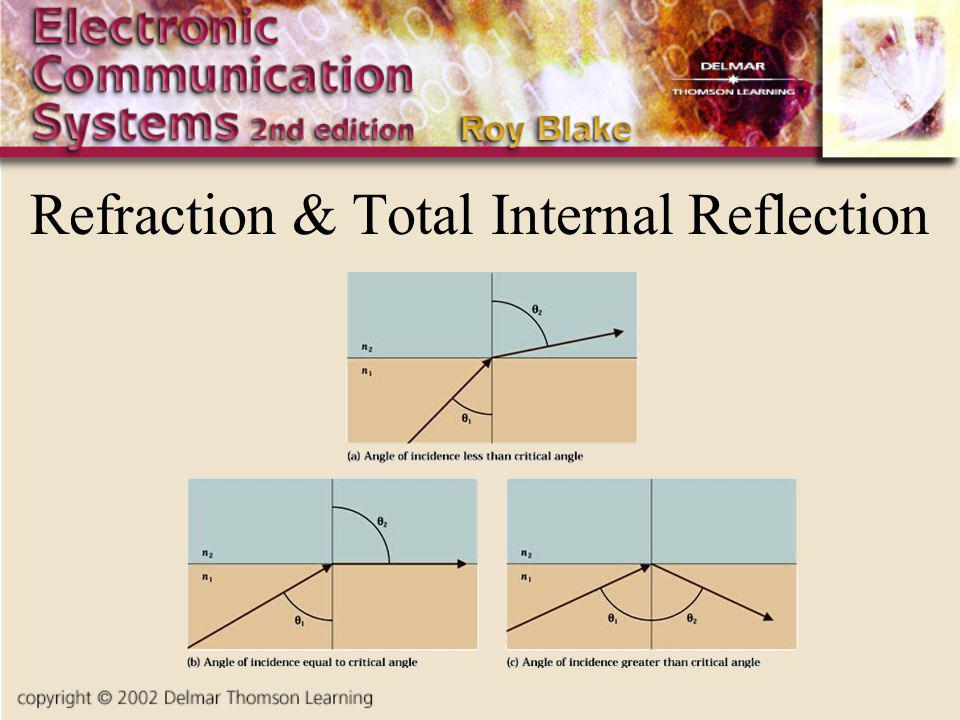 Refraction & Total Internal Reflection