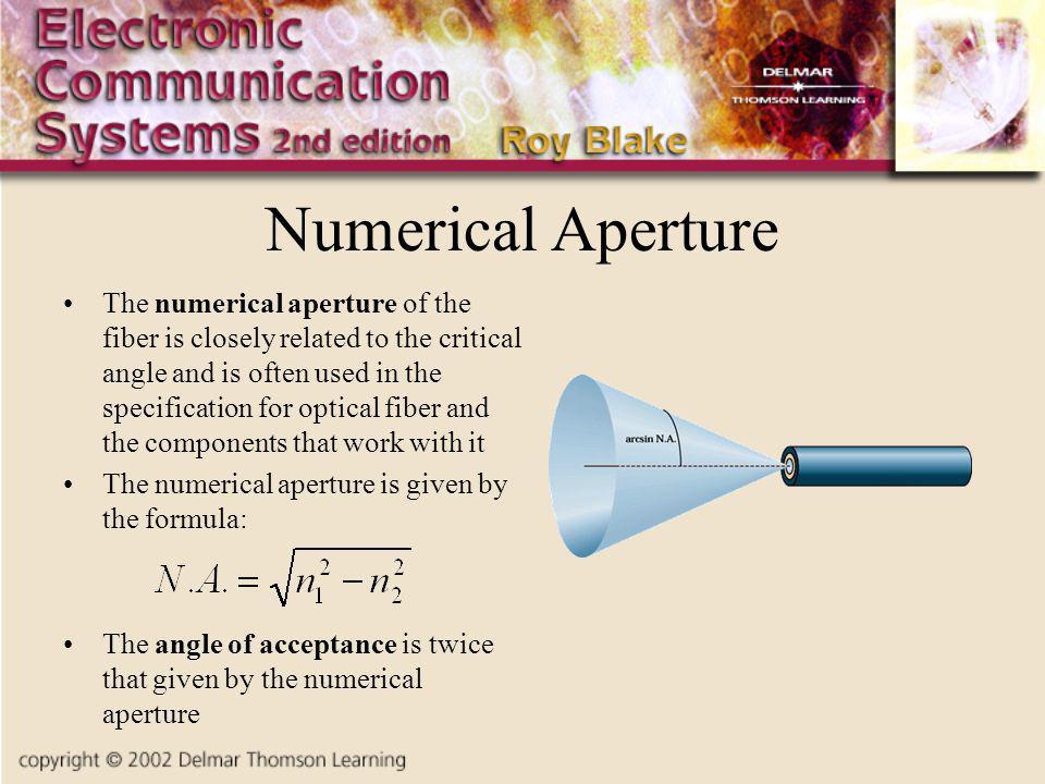 Numerical Aperture