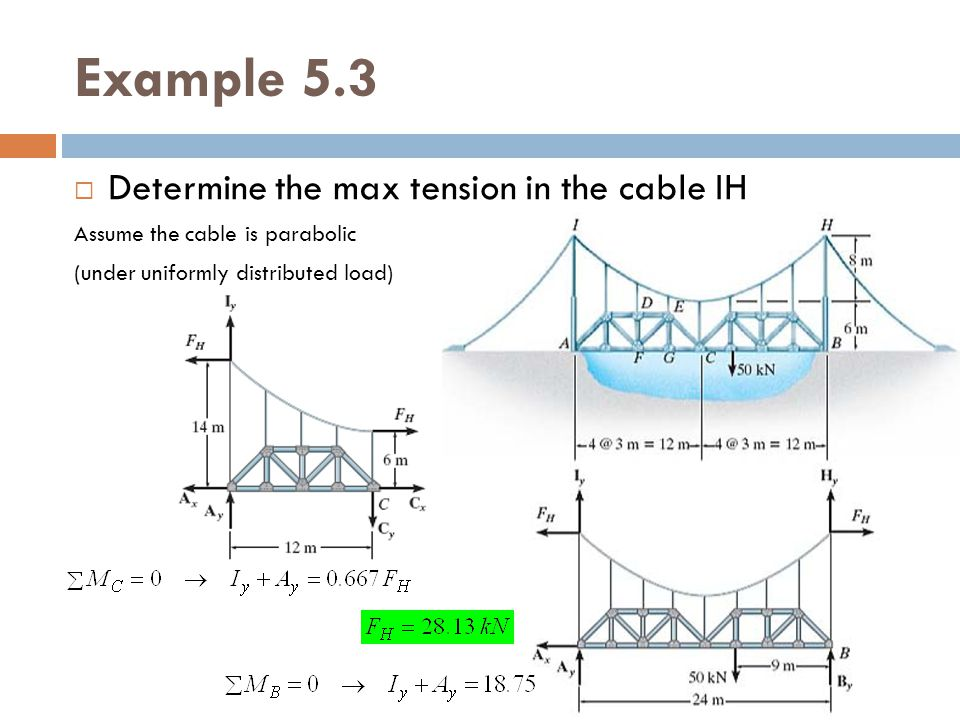 Example 5.3 Determine the max tension in the cable IH