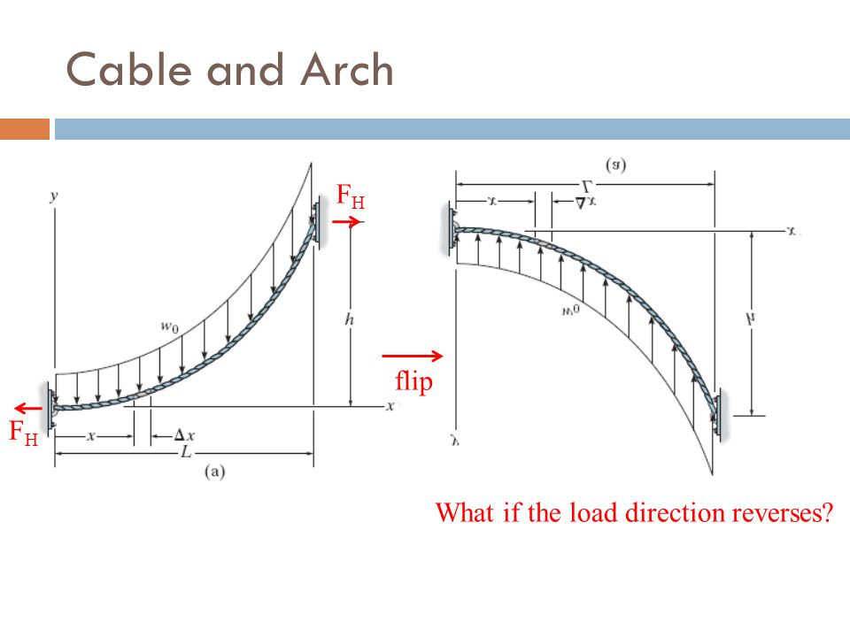 Cable and Arch FH flip FH What if the load direction reverses