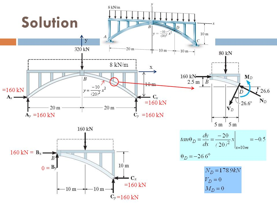 Solution y 8 kN/m x 10 m =160 kN =160 kN 160 kN = 0 =