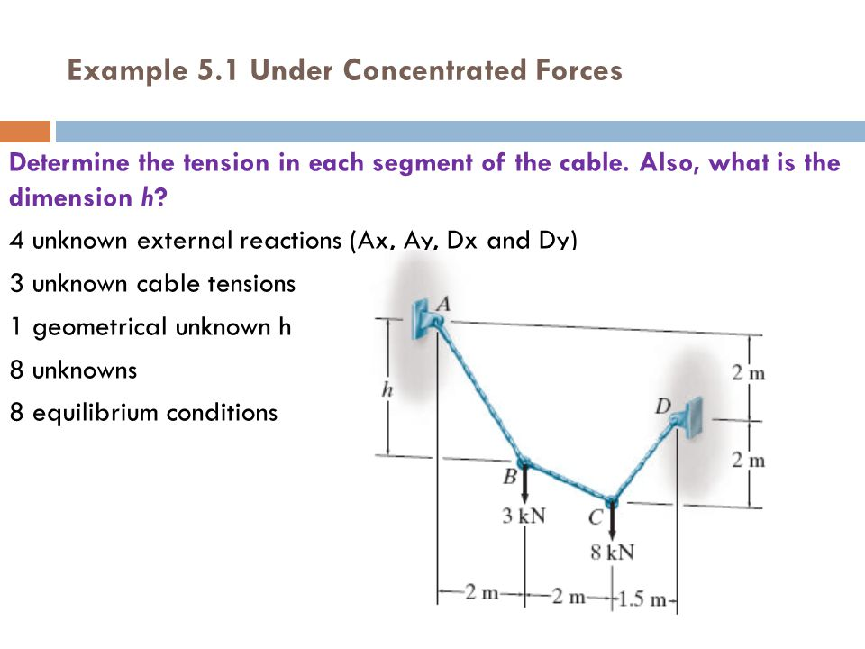 Example 5.1 Under Concentrated Forces