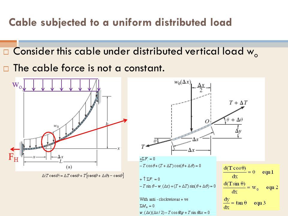 Cable subjected to a uniform distributed load