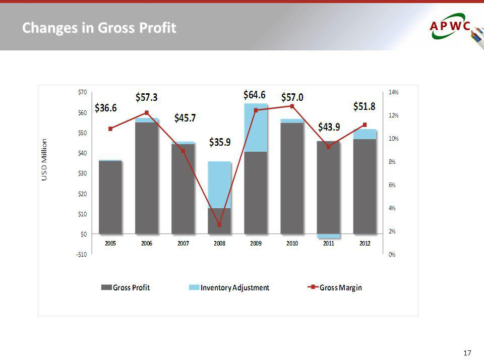 Changes in Gross Profit