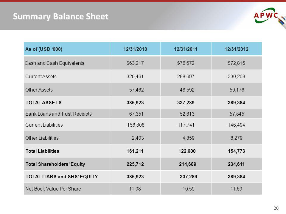 Summary Balance Sheet As of (USD '000) 12/31/2010 12/31/2011