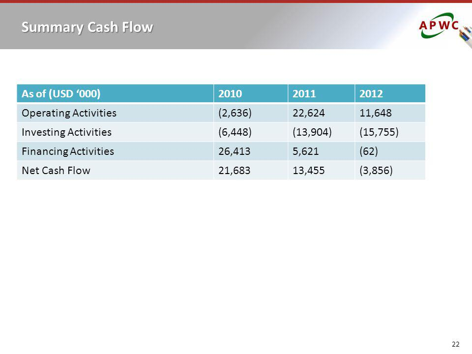 Summary Cash Flow As of (USD '000) 2010 2011 2012 Operating Activities