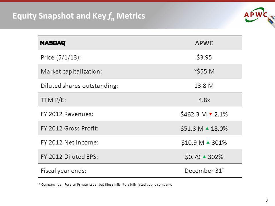 Equity Snapshot and Key fn Metrics