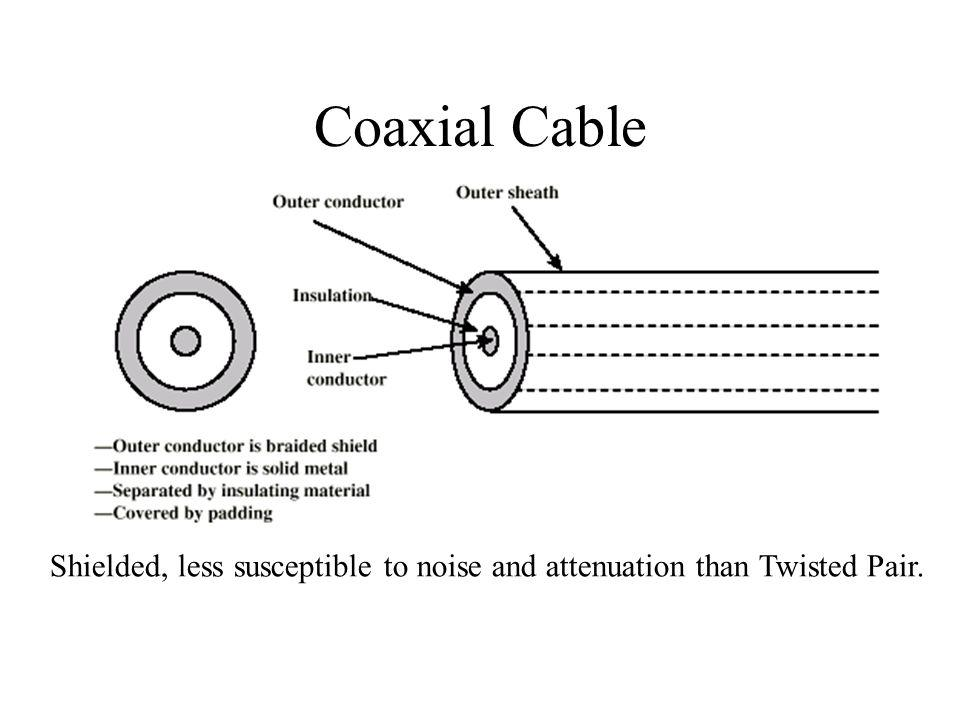Coaxial Cable Shielded, less susceptible to noise and attenuation than Twisted Pair.