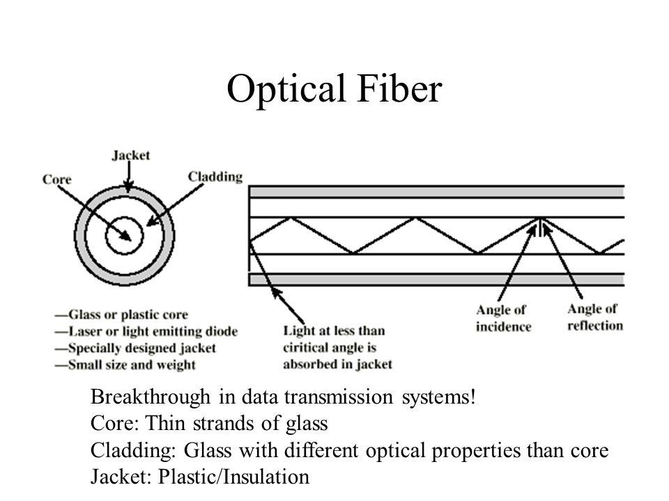Optical Fiber Breakthrough in data transmission systems!