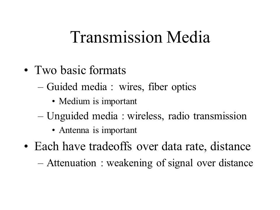 Transmission Media Two basic formats