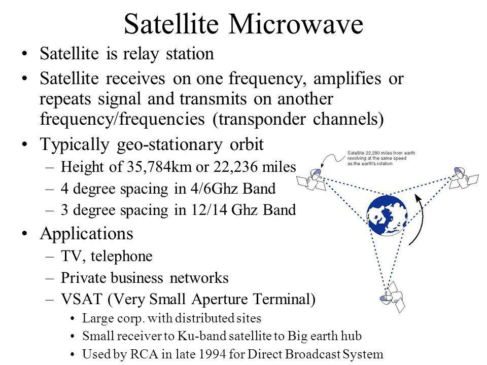 Satellite Microwave Satellite is relay station