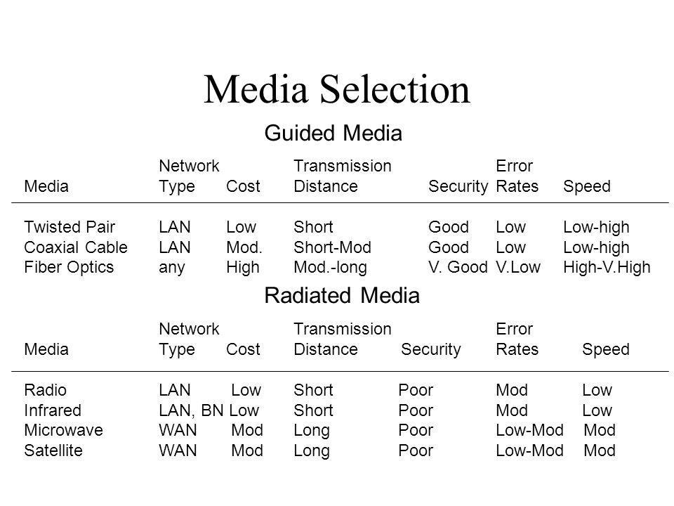 Media Selection Guided Media Radiated Media Network Transmission Error