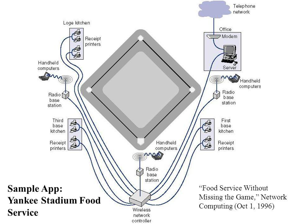 Sample App: Yankee Stadium Food Service