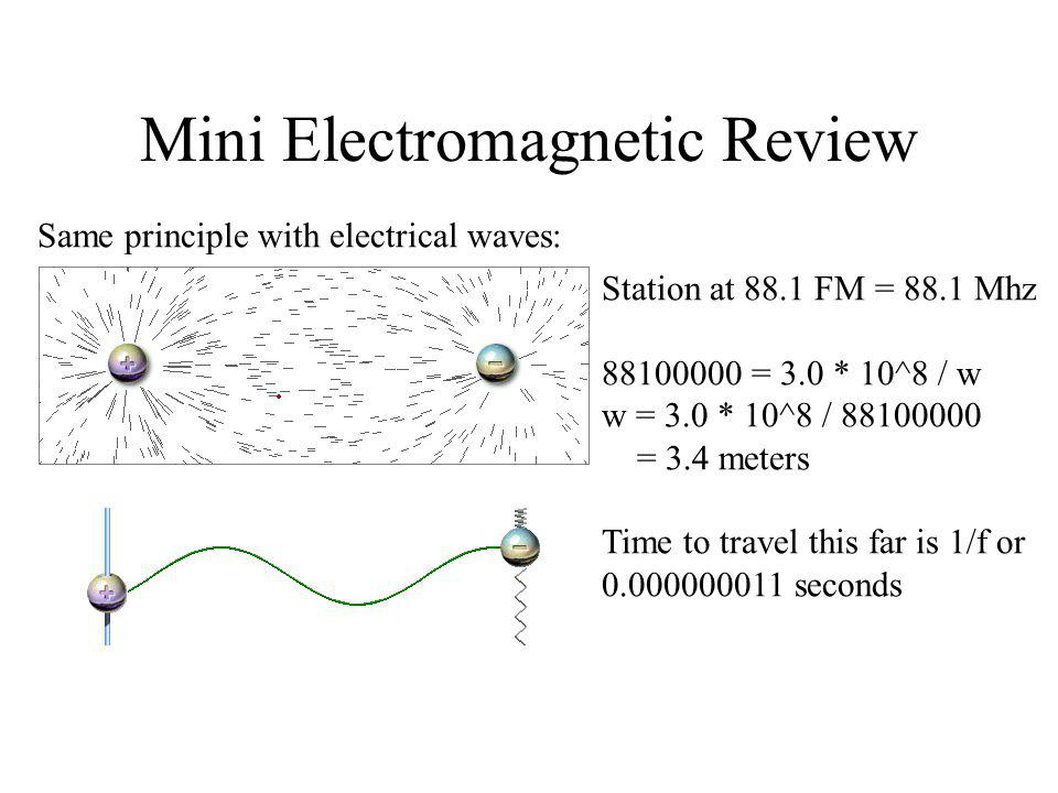 Mini Electromagnetic Review