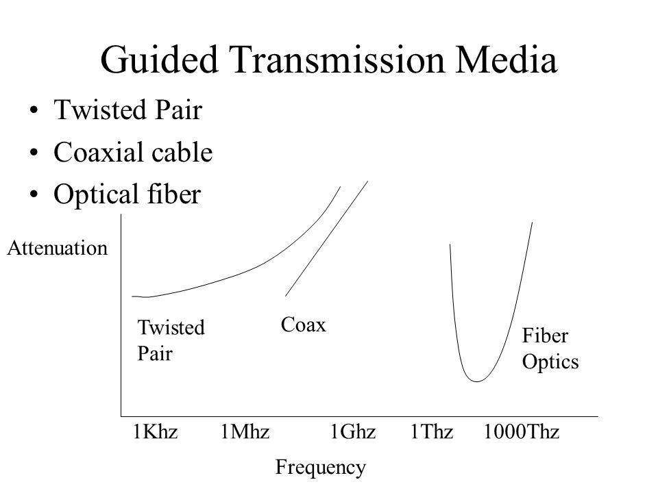 Physical Layer Transmission Media Ppt Video Online