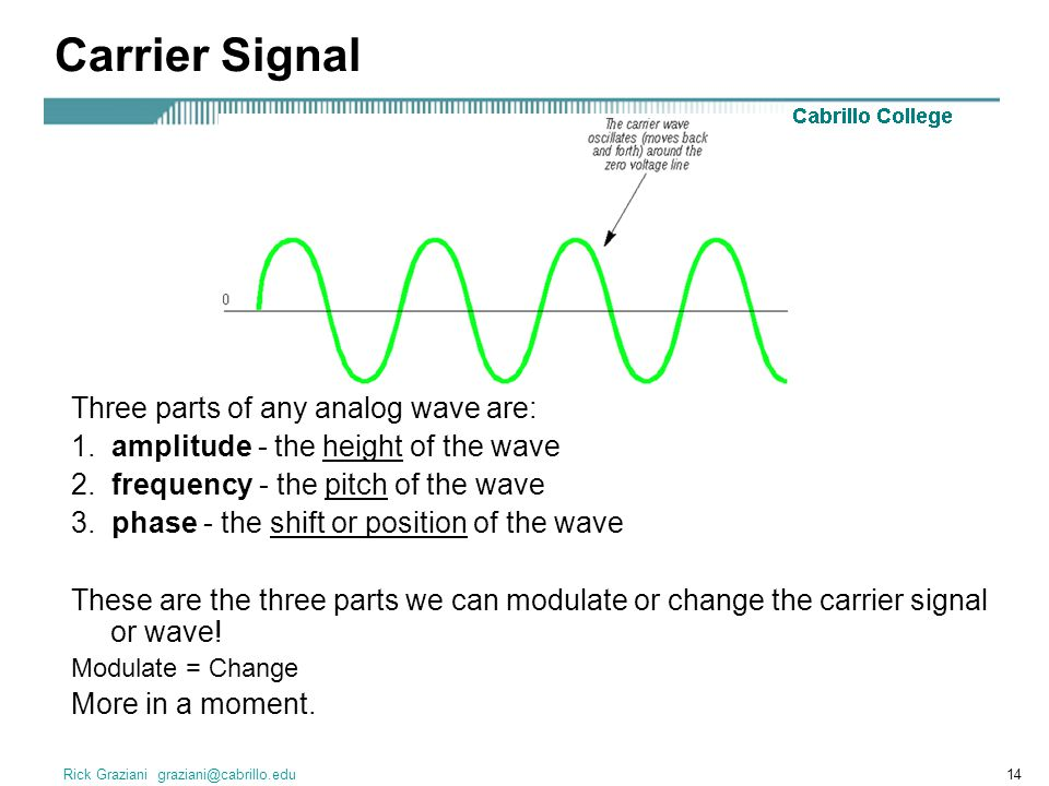 Carrier Signal Three parts of any analog wave are: