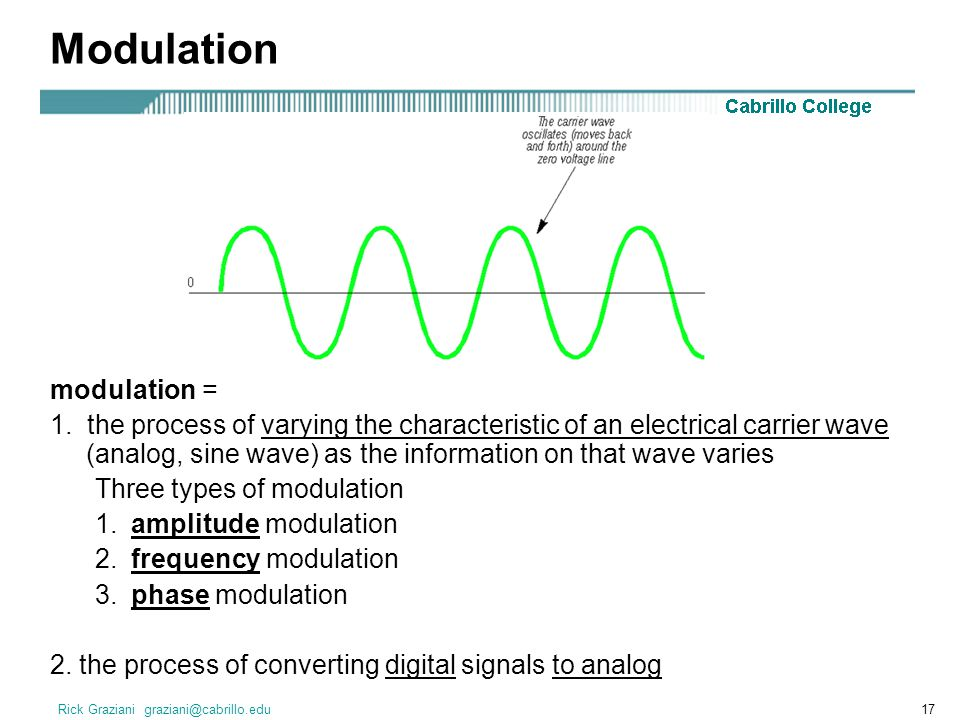 Modulation modulation =