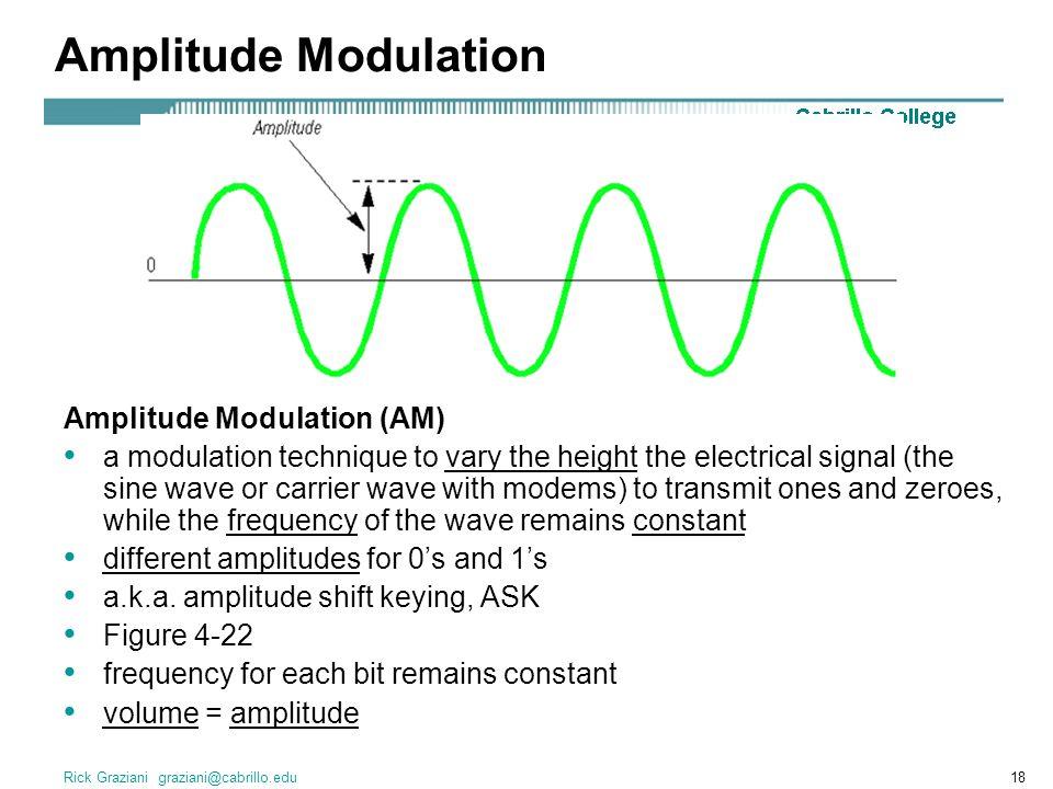 Amplitude Modulation Amplitude Modulation (AM)
