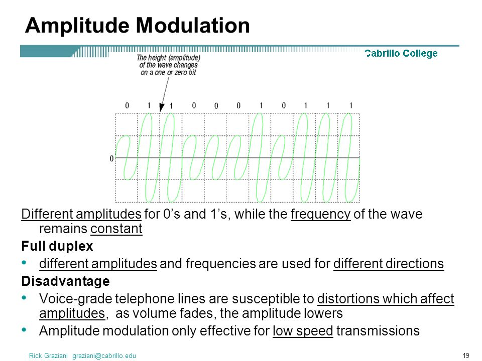 Amplitude Modulation Different amplitudes for 0's and 1's, while the frequency of the wave remains constant.