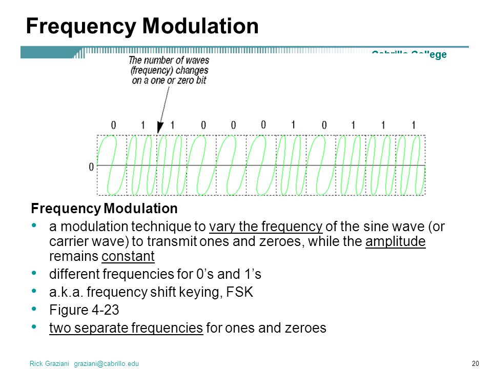 Frequency Modulation Frequency Modulation