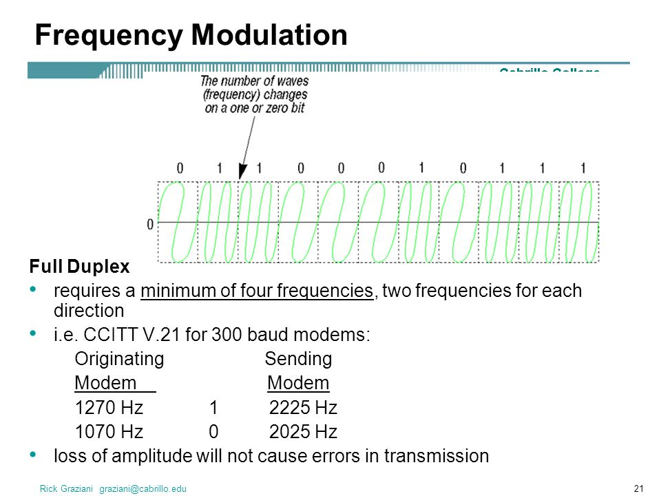 Frequency Modulation Full Duplex