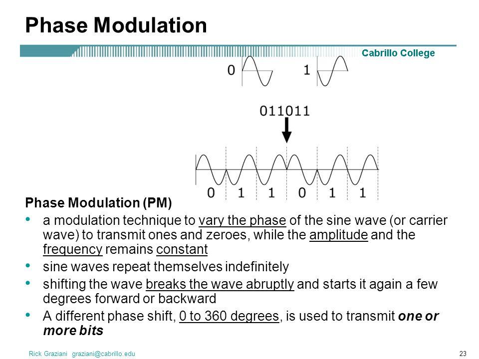Phase Modulation Phase Modulation (PM)