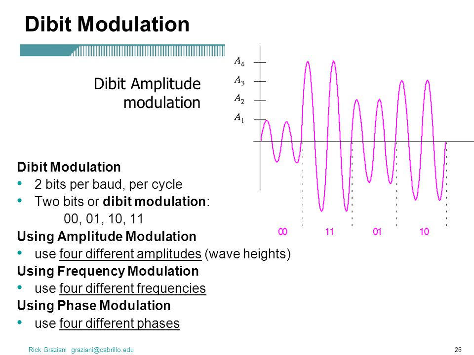Dibit Modulation Dibit Amplitude modulation Dibit Modulation