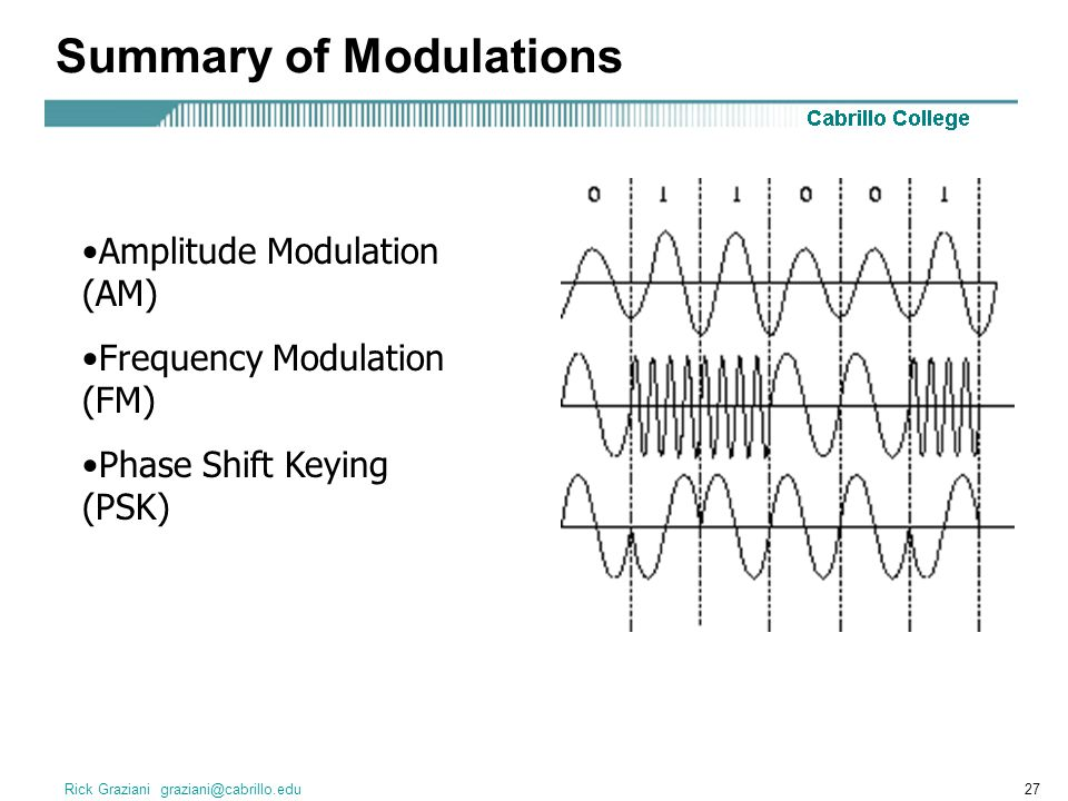 Summary of Modulations