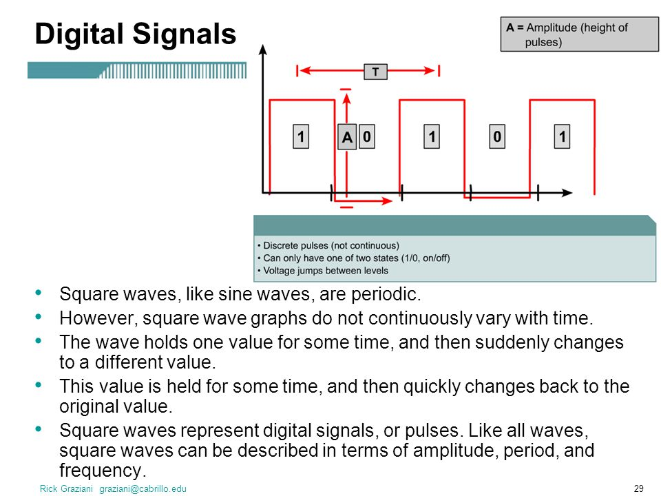 Digital Signals Square waves, like sine waves, are periodic.