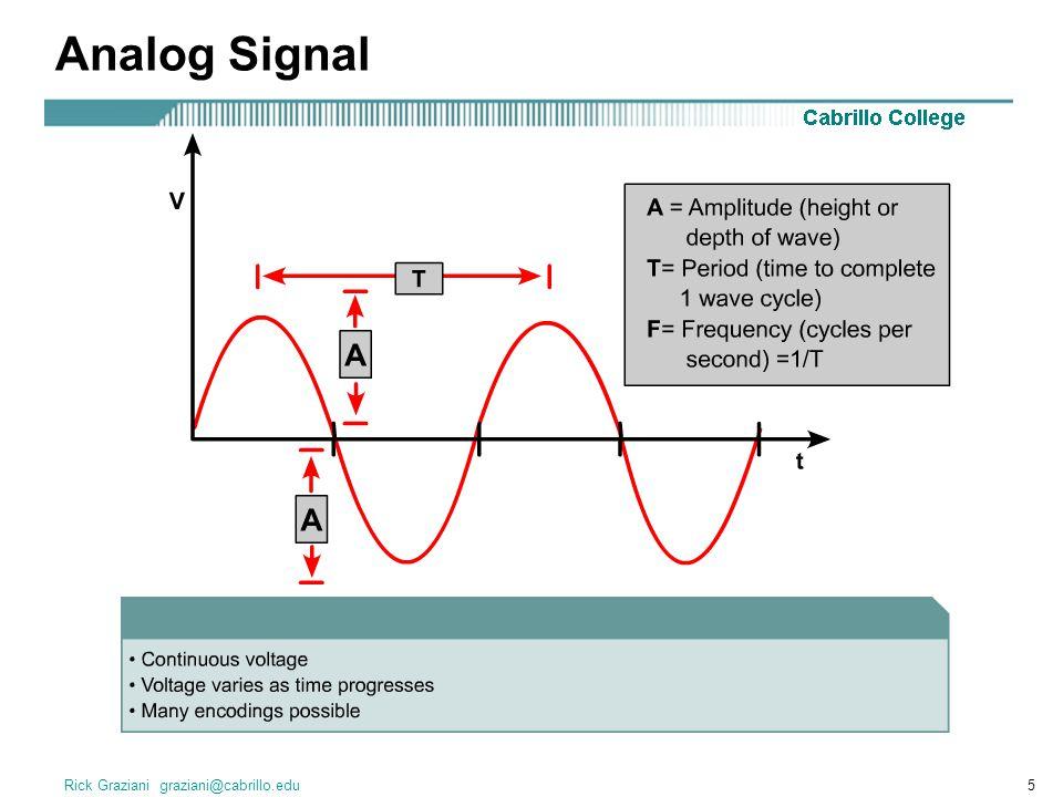 Analog Signal Rick Graziani graziani@cabrillo.edu