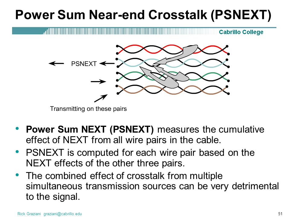 Power Sum Near-end Crosstalk (PSNEXT)