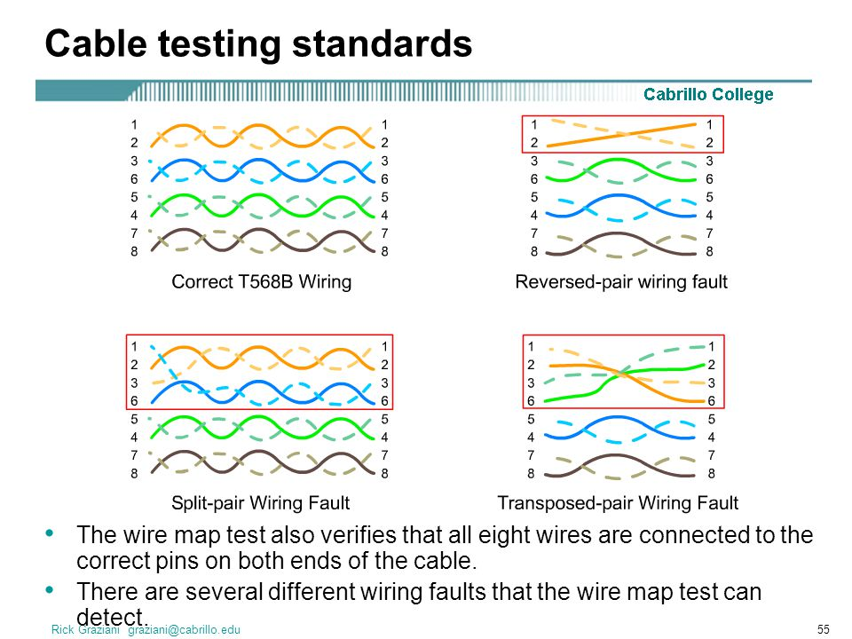 Cable testing standards