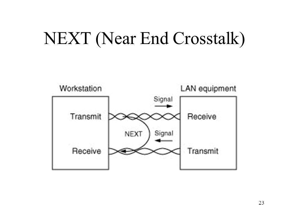 NEXT (Near End Crosstalk)
